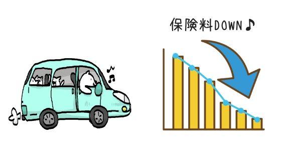 インズウェブ自動車保険料減